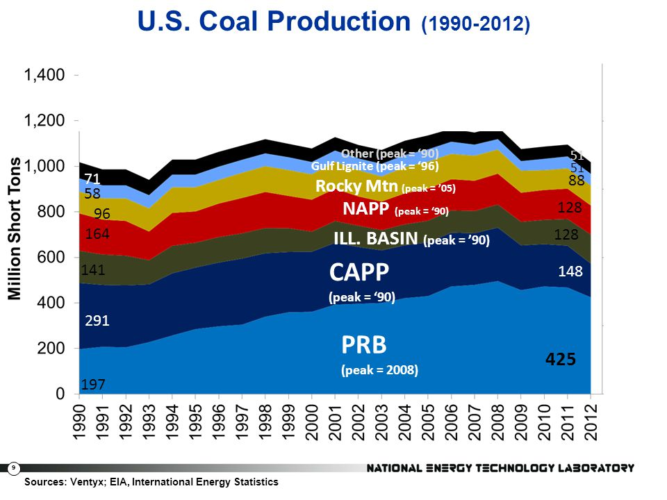 U.S. Coal Production (1990-2012) CAPP (peak = '90) PRB