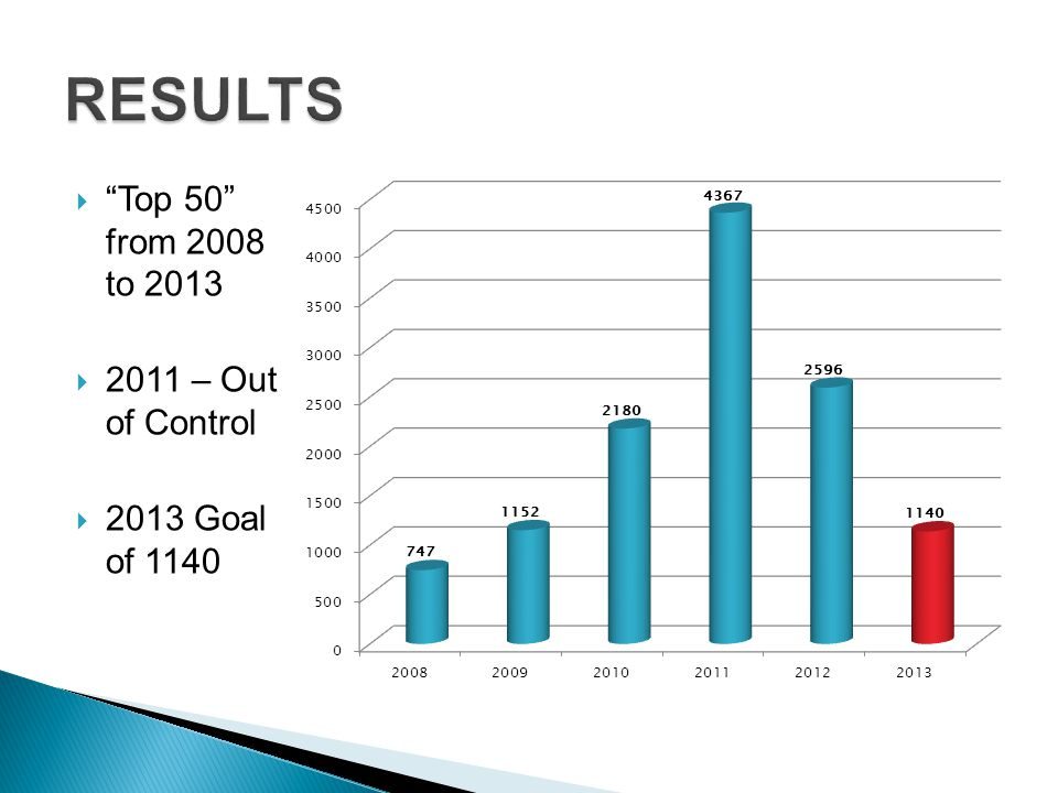 RESULTS Top 50 from 2008 to 2013 2011 – Out of Control
