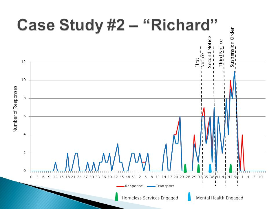 Case Study #2 – Richard