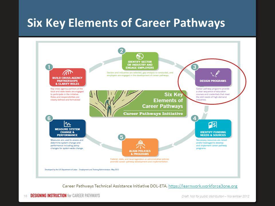 Six Key Elements of Career Pathways