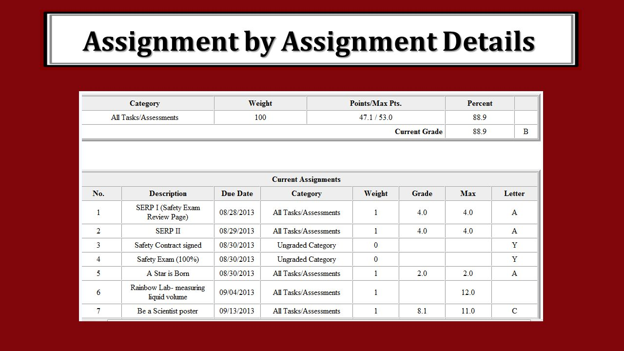Assignment by Assignment Details