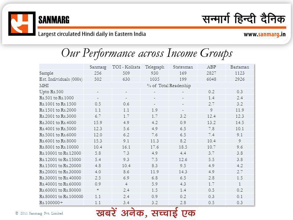 Our Performance across Income Groups