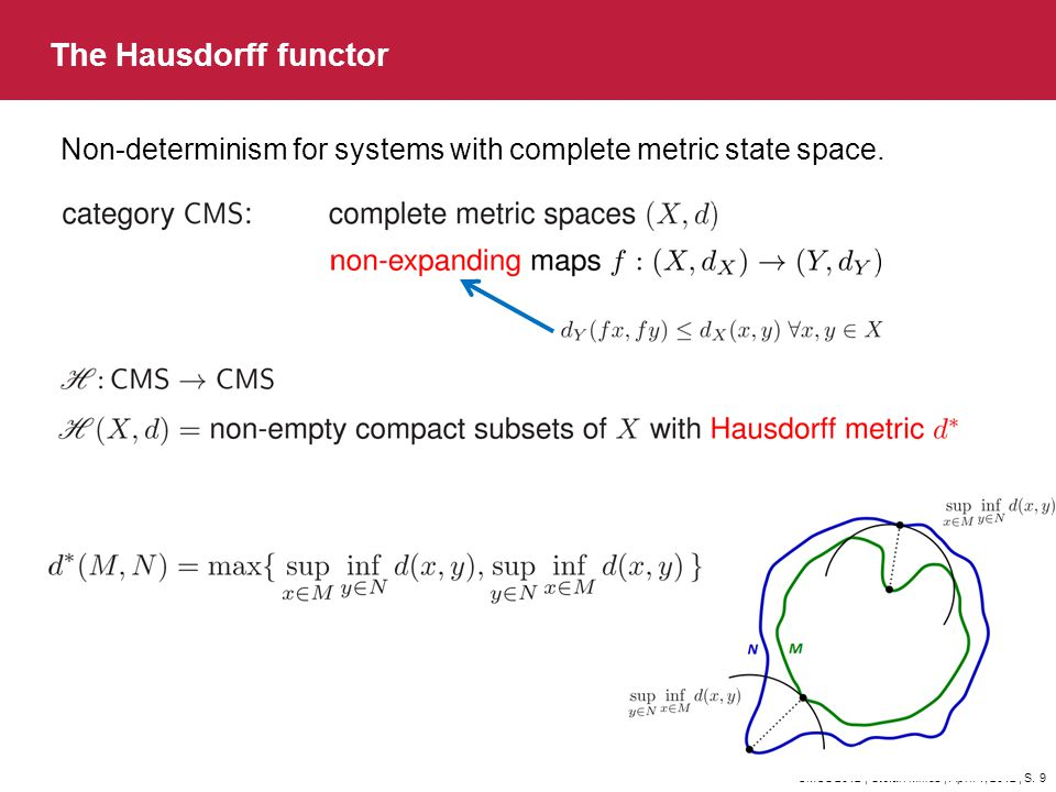 The Hausdorff functor Non-determinism for systems with complete metric state space.