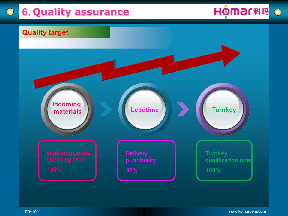 6. Quality assurance Quality target Incoming materials Leadtime