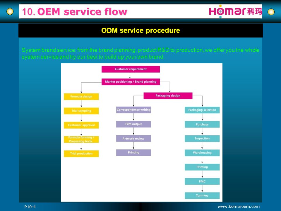 10. OEM service flow ODM service procedure