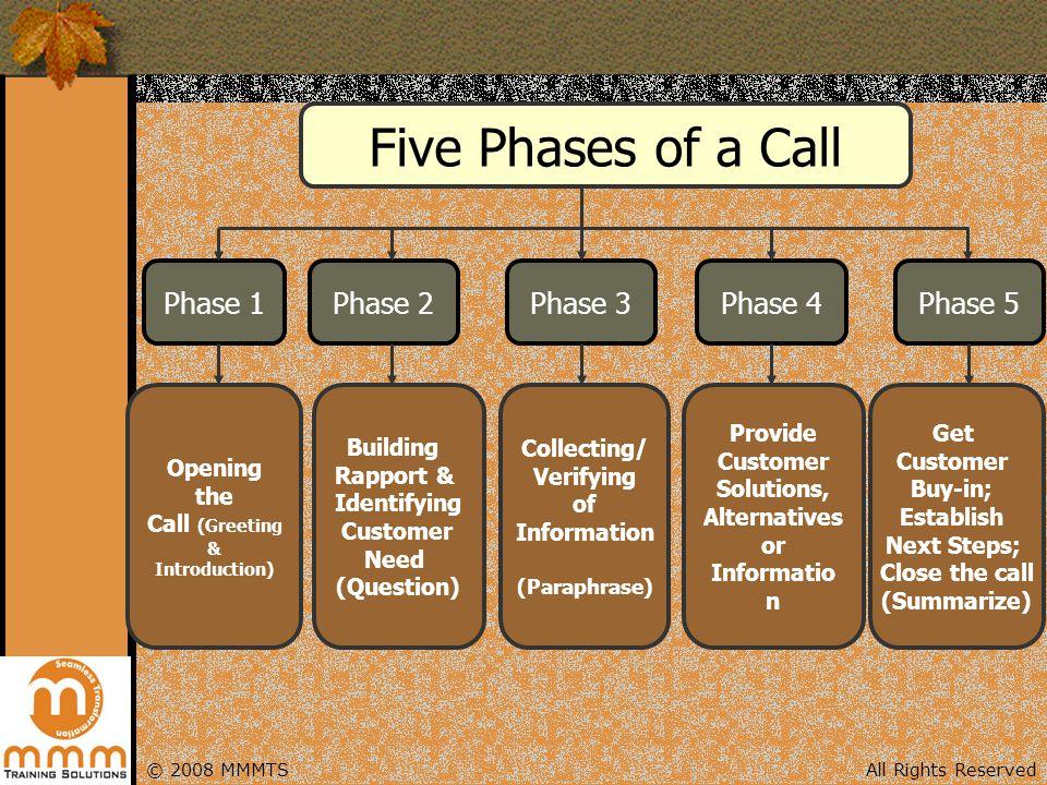Five Phases of a Call Phase 1 Phase 2 Phase 3 Phase 4 Phase 5 Opening