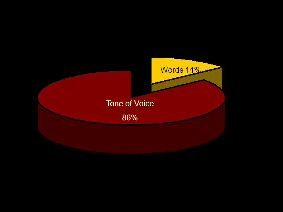 Telephone Etiquette Words 14% Tone of Voice 86%