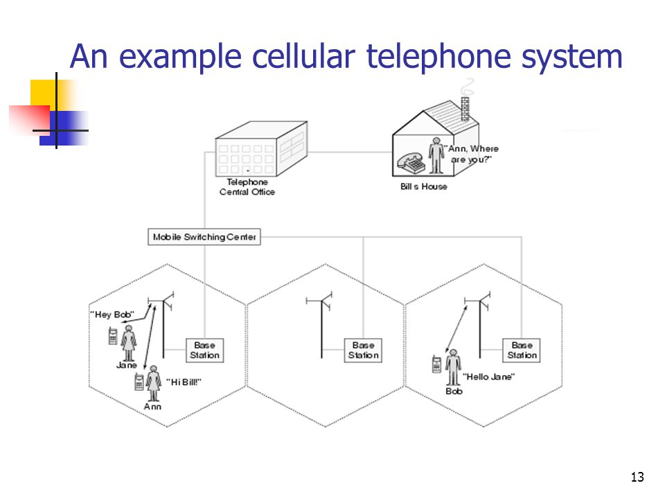 An example cellular telephone system