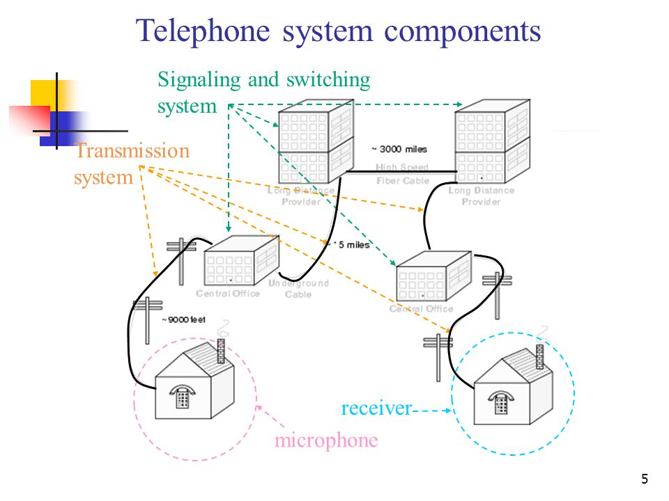 Telephone system components