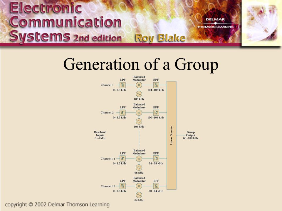 Generation of a Group