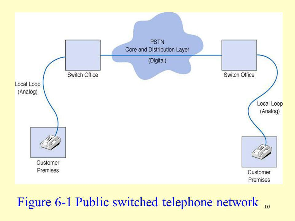 Figure 6-1 Public switched telephone network