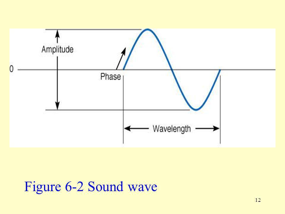 Figure 6-2 Sound wave