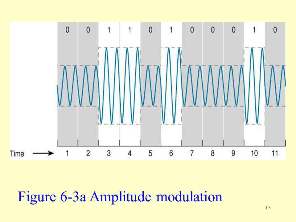 Figure 6-3a Amplitude modulation