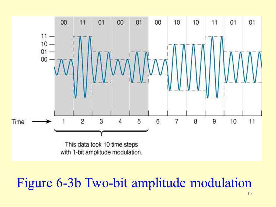 Figure 6-3b Two-bit amplitude modulation