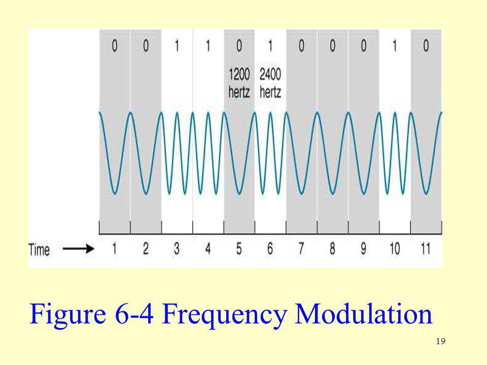 Figure 6-4 Frequency Modulation