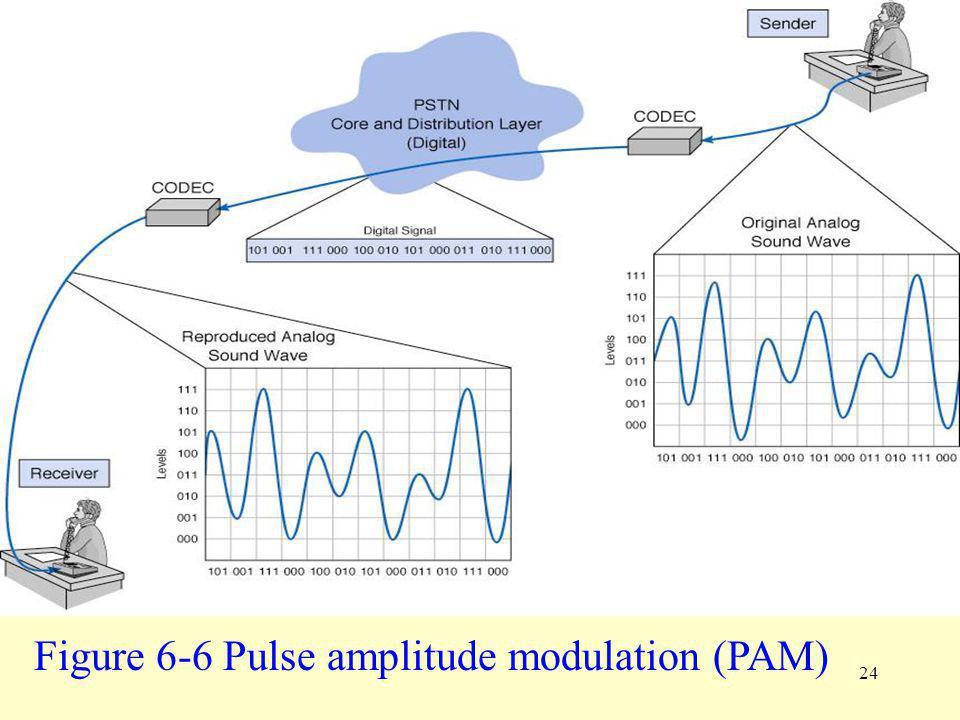 Figure 6-6 Pulse amplitude modulation (PAM)