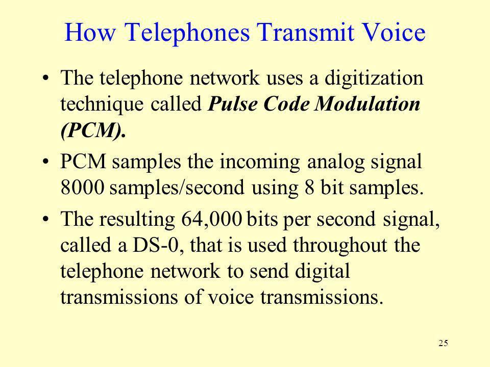 How Telephones Transmit Voice