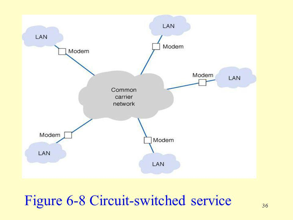Figure 6-8 Circuit-switched service