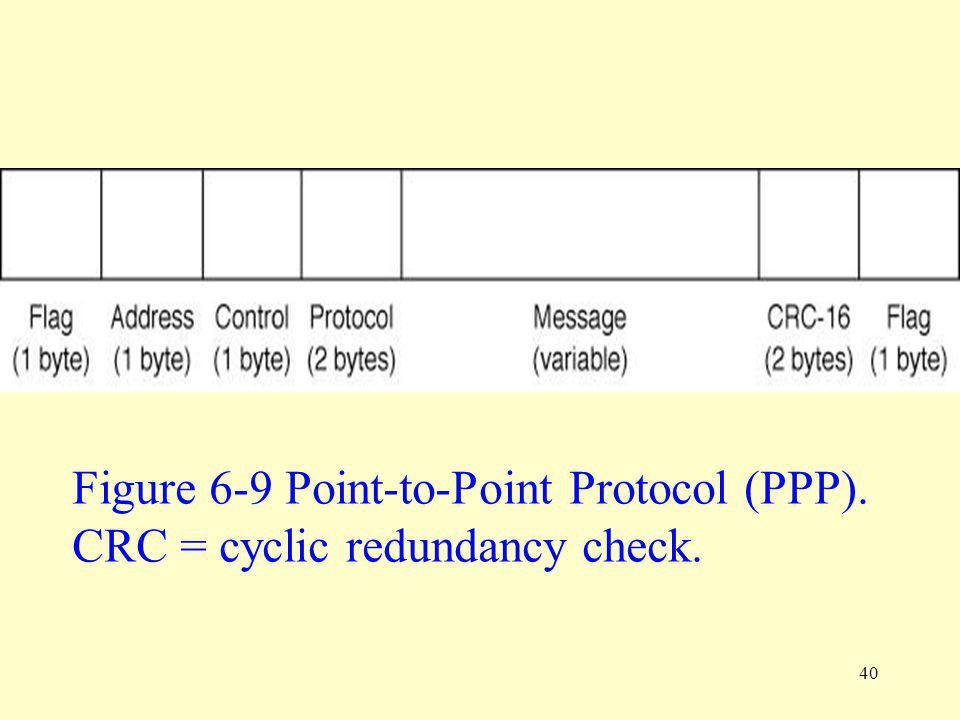 Figure 6-9 Point-to-Point Protocol (PPP).