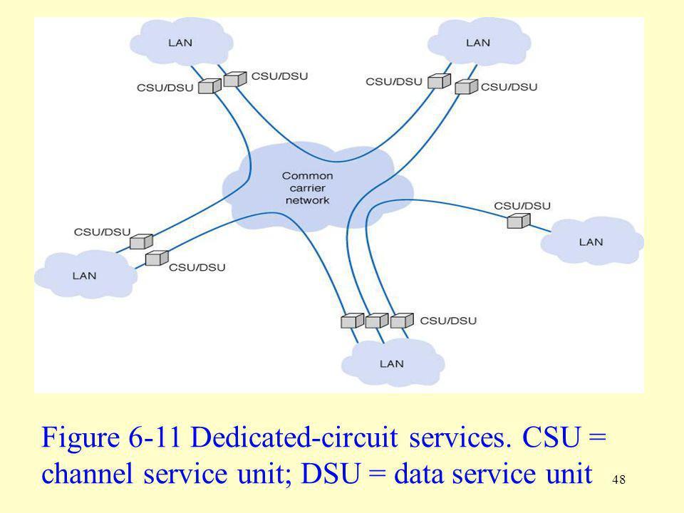 Figure 6-11 Dedicated-circuit services. CSU =