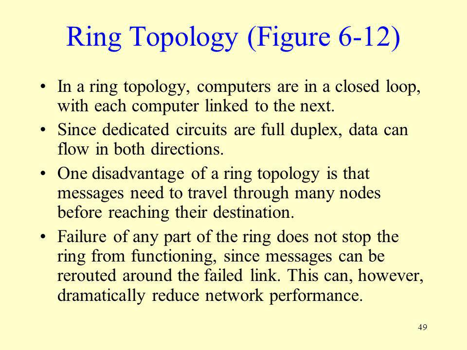 Ring Topology (Figure 6-12)