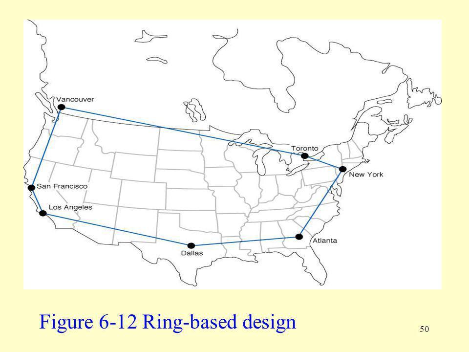 Figure 6-12 Ring-based design