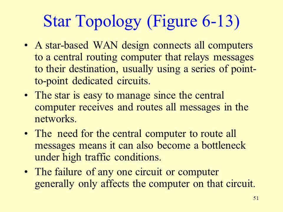 Star Topology (Figure 6-13)