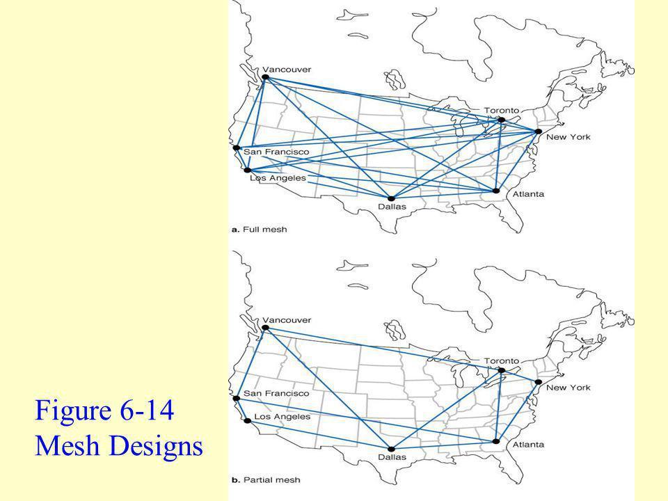 Figure 6-14 Mesh Designs