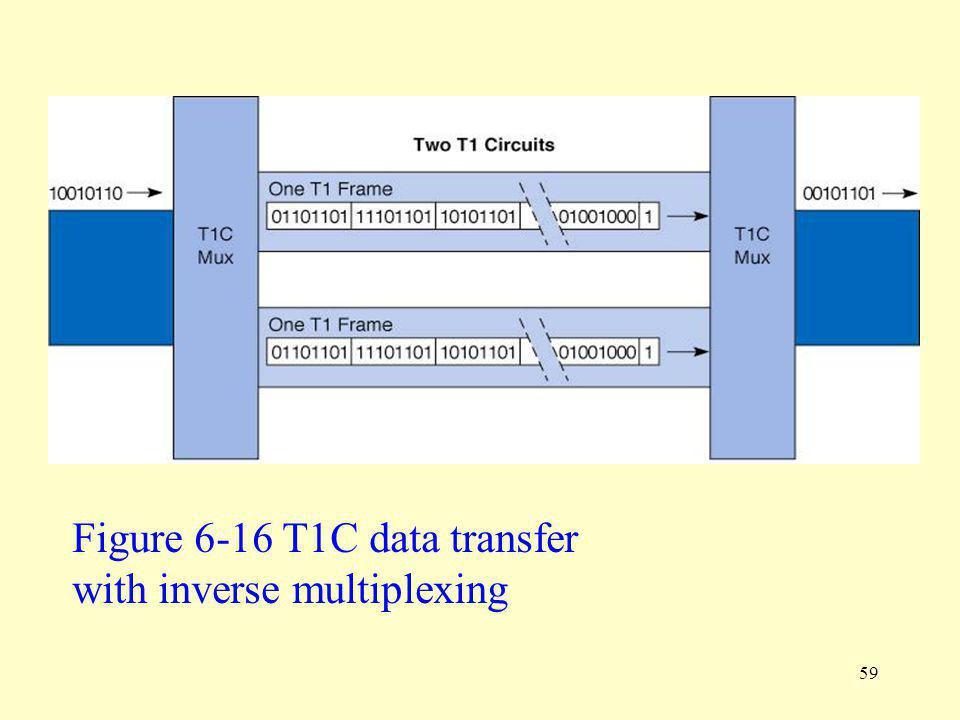 Figure 6-16 T1C data transfer