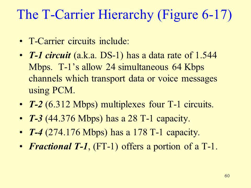 The T-Carrier Hierarchy (Figure 6-17)