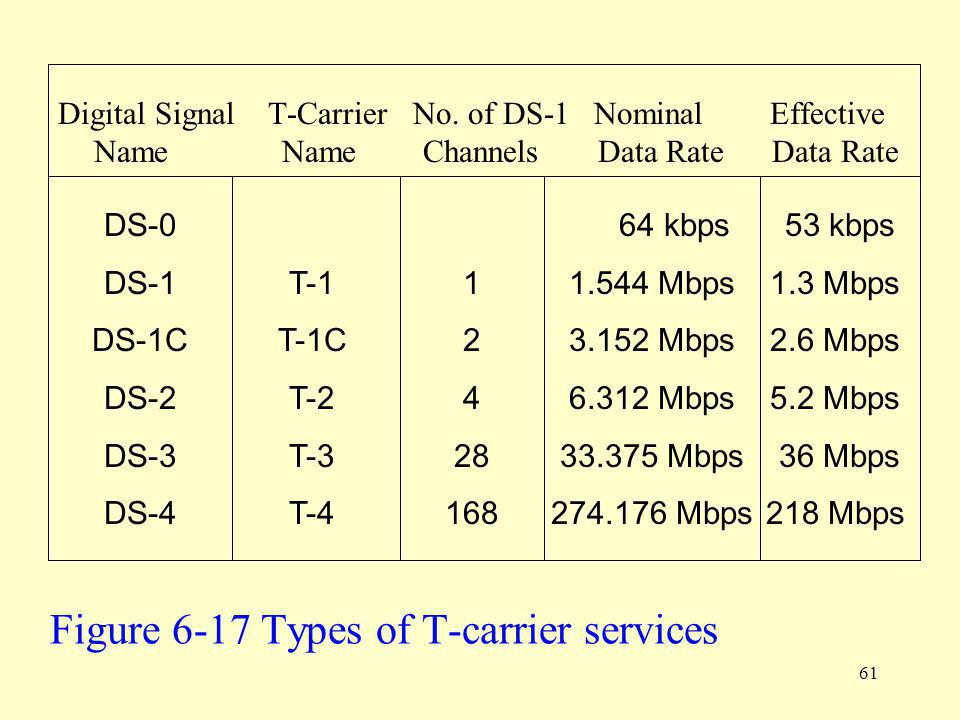 Figure 6-17 Types of T-carrier services