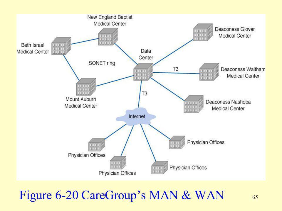 Figure 6-20 CareGroup's MAN & WAN