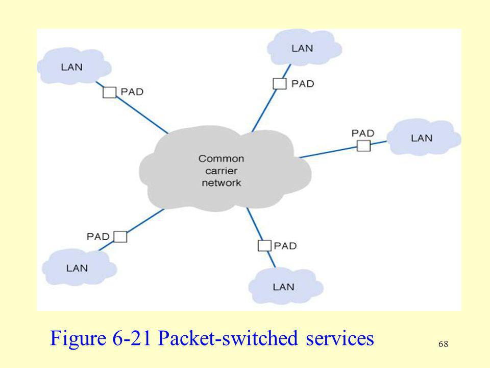 Figure 6-21 Packet-switched services