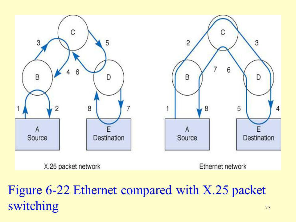 Figure 6-22 Ethernet compared with X.25 packet switching