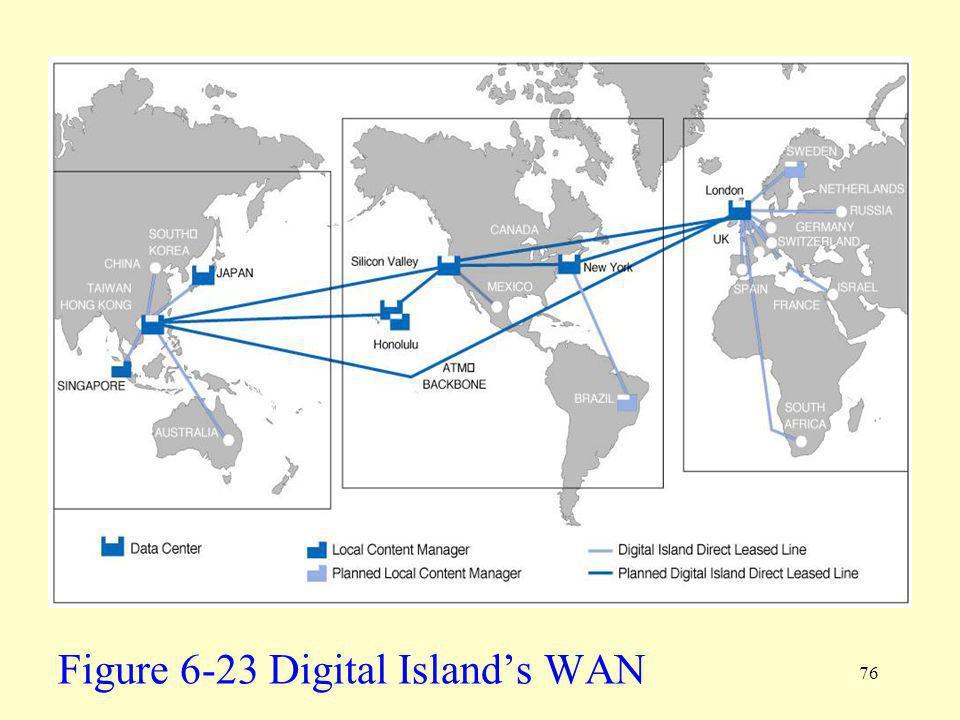 Figure 6-23 Digital Island's WAN