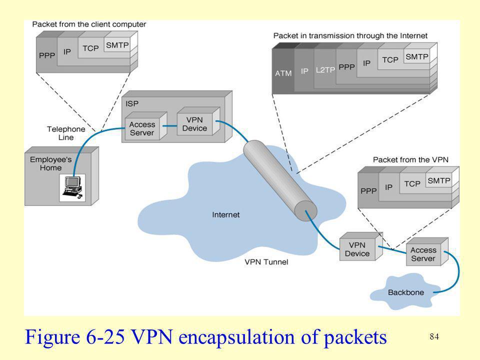 Figure 6-25 VPN encapsulation of packets