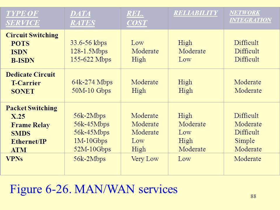 Figure 6-26. MAN/WAN services
