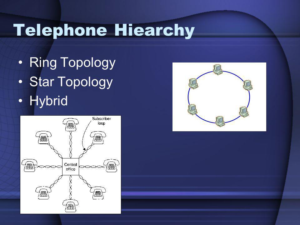 Telephone Hiearchy Ring Topology Star Topology Hybrid
