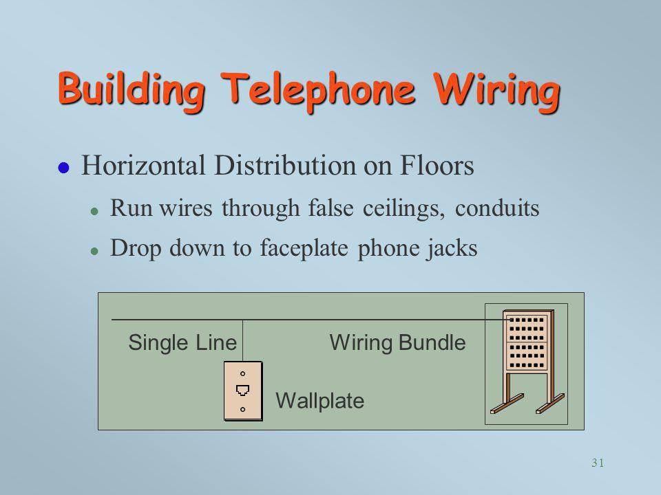 Building Telephone Wiring