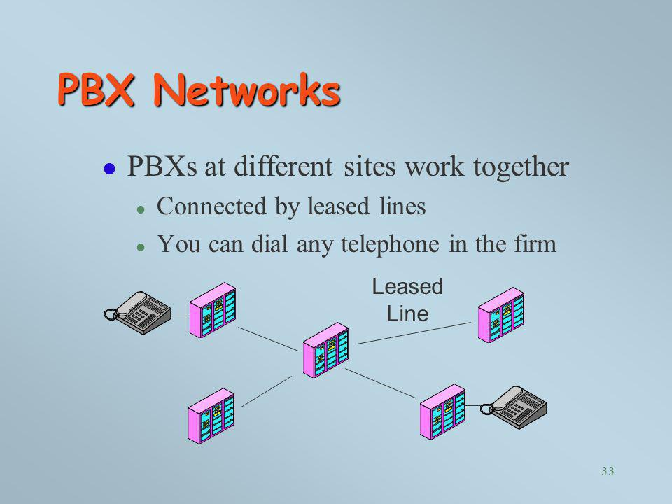 PBX Networks PBXs at different sites work together
