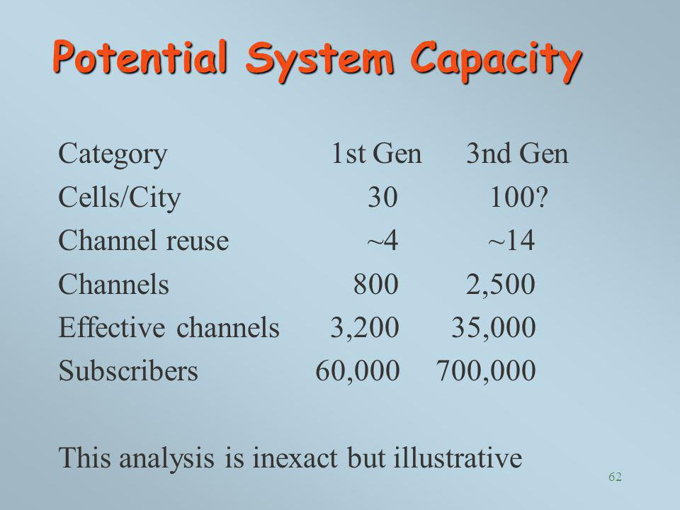 Potential System Capacity