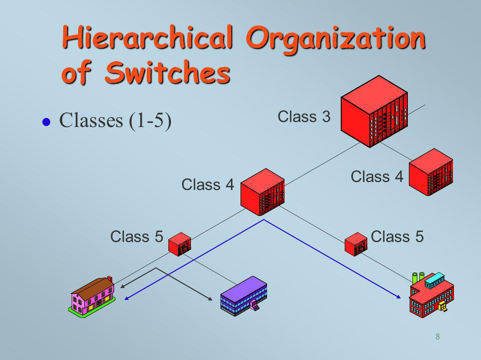 Hierarchical Organization of Switches