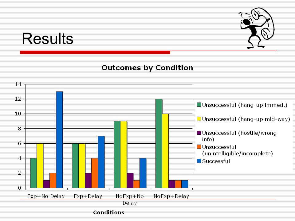 Results Liz. We looked at the individual contributions of the categories of unsuccessful calls.