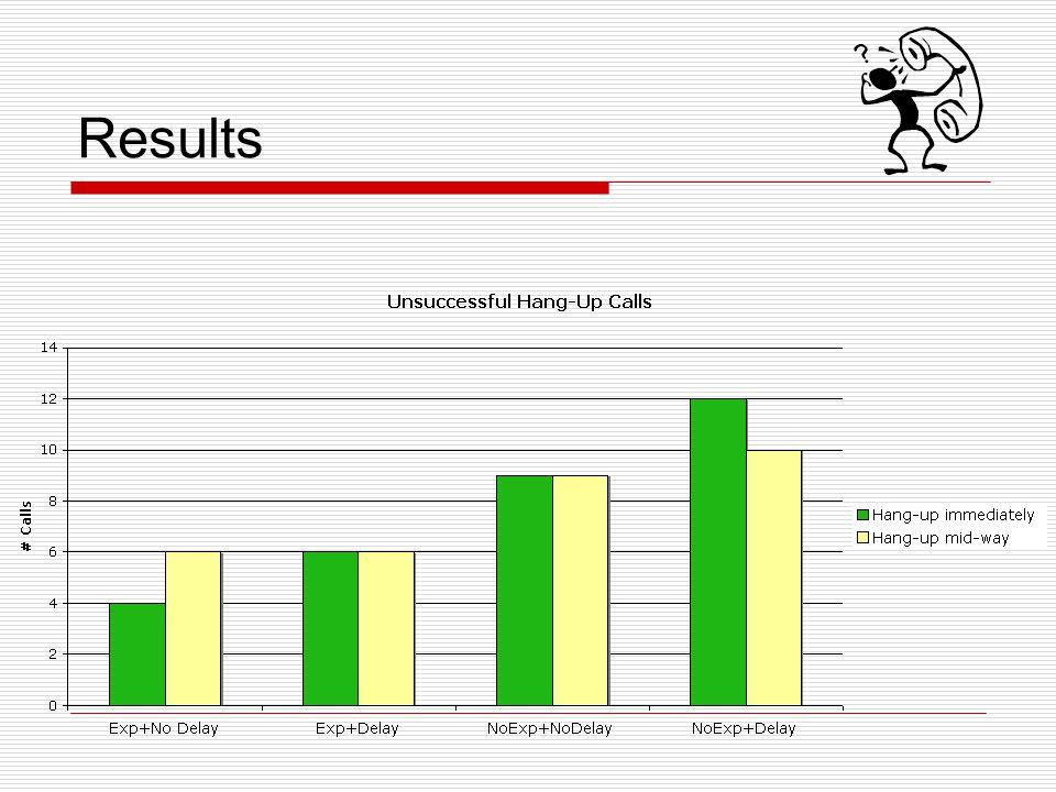 Results Liz.
