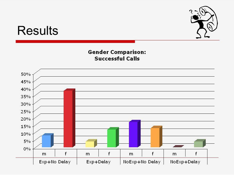 Results Liz