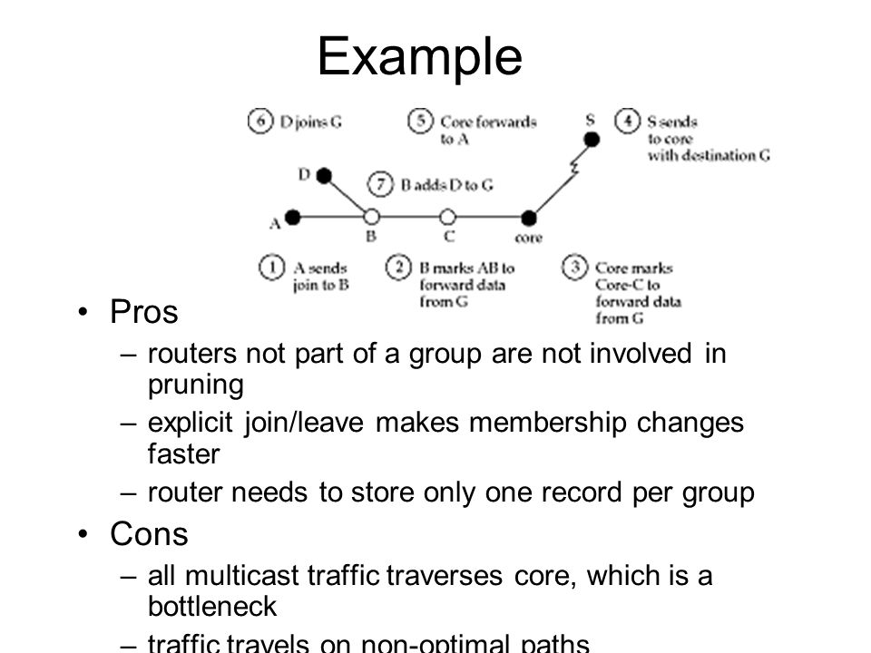 Example Pros. routers not part of a group are not involved in pruning. explicit join/leave makes membership changes faster.