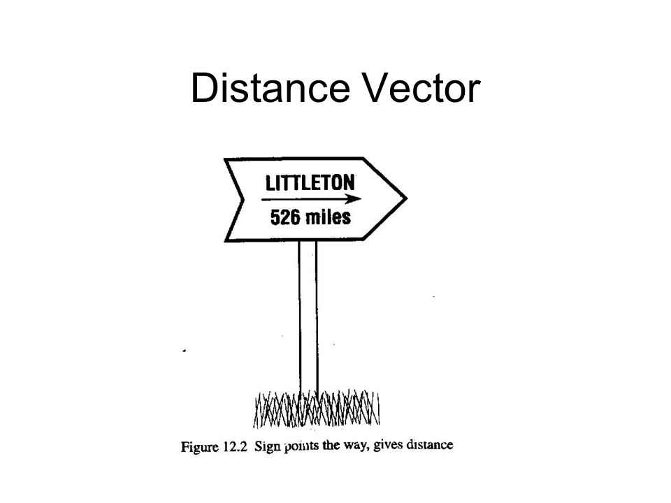 Distance Vector DV = Set (vector) of Signposts, one for each destination