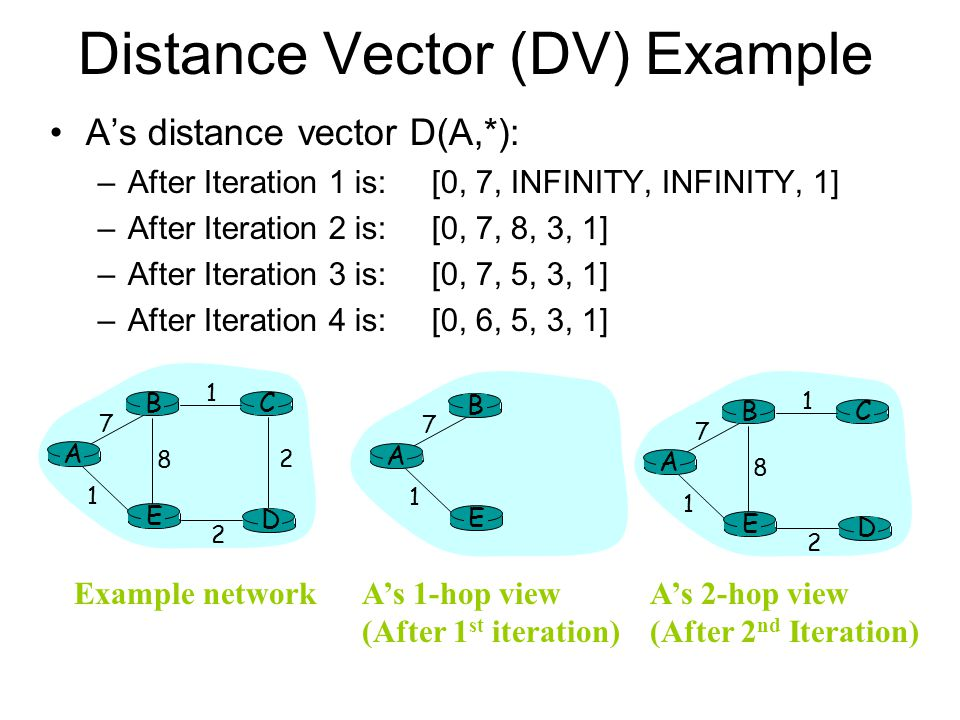 Distance Vector (DV) Example