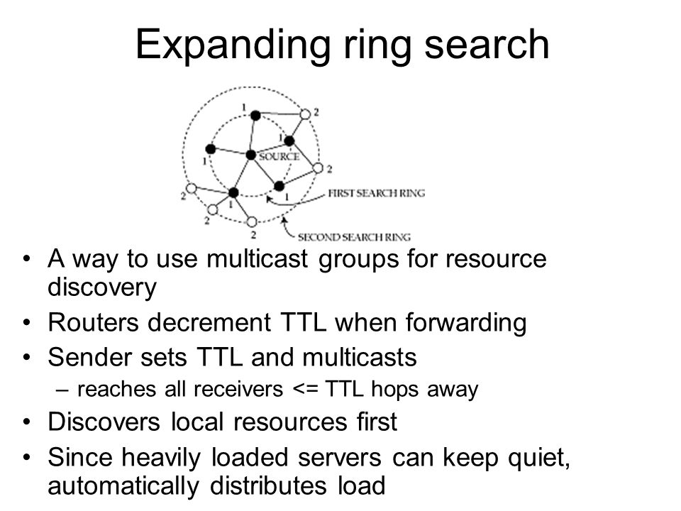 Expanding ring search A way to use multicast groups for resource discovery. Routers decrement TTL when forwarding.