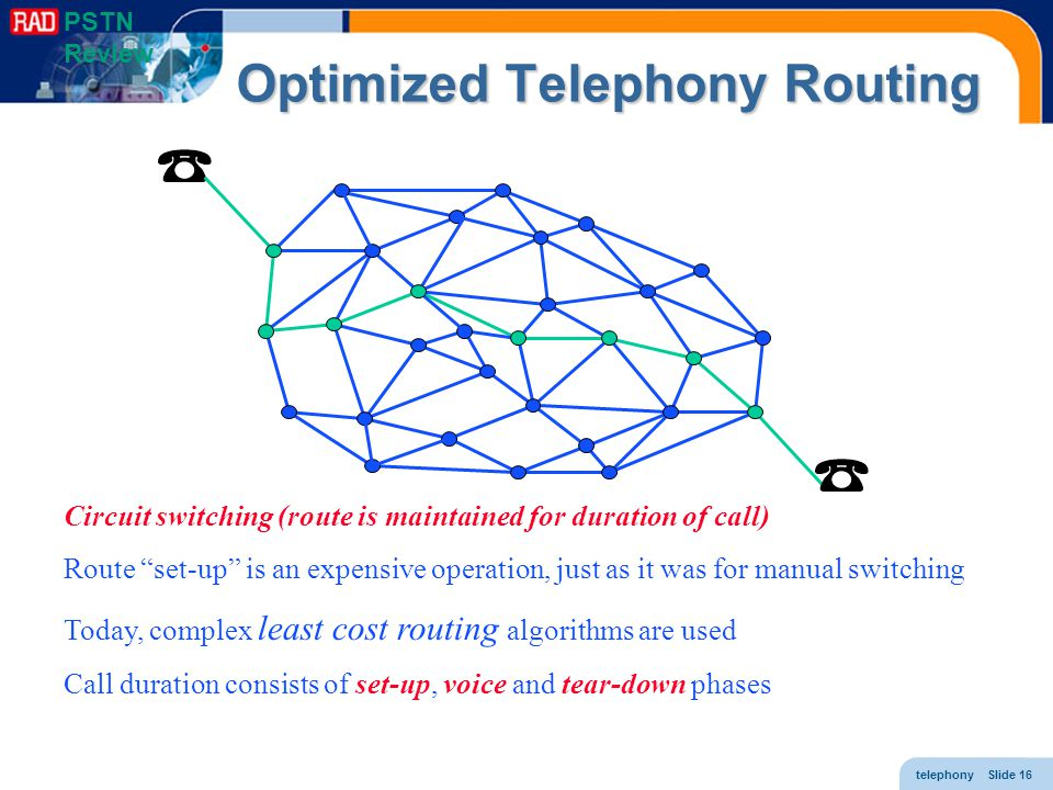 Optimized Telephony Routing